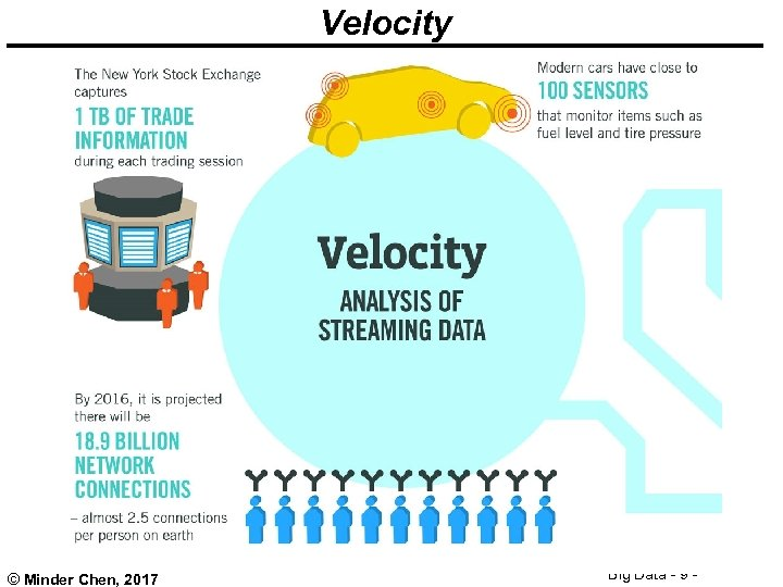 Velocity © Minder Chen, 2017 Big Data - 9 -