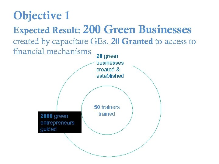 Objective 1 Expected Result: 200 Green Businesses created by capacitate GEs. 20 Granted to