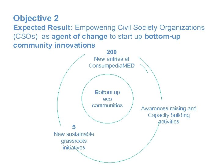 Objective 2 Expected Result: Empowering Civil Society Organizations (CSOs) as agent of change to