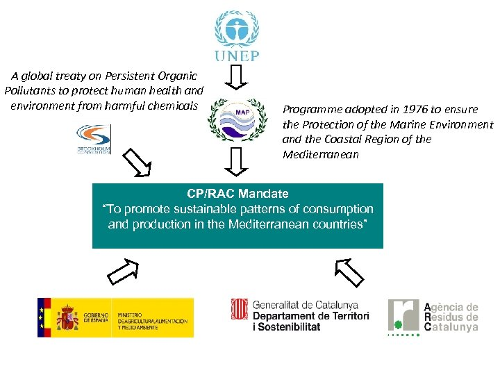 A global treaty on Persistent Organic Pollutants to protect human health and environment from