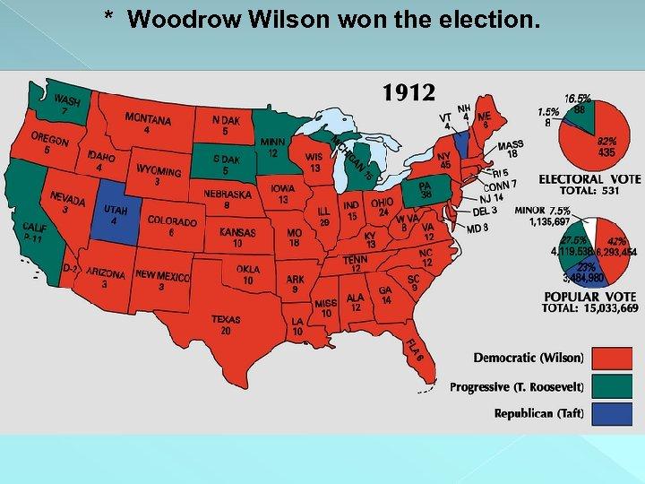 * Woodrow Wilson won the election.