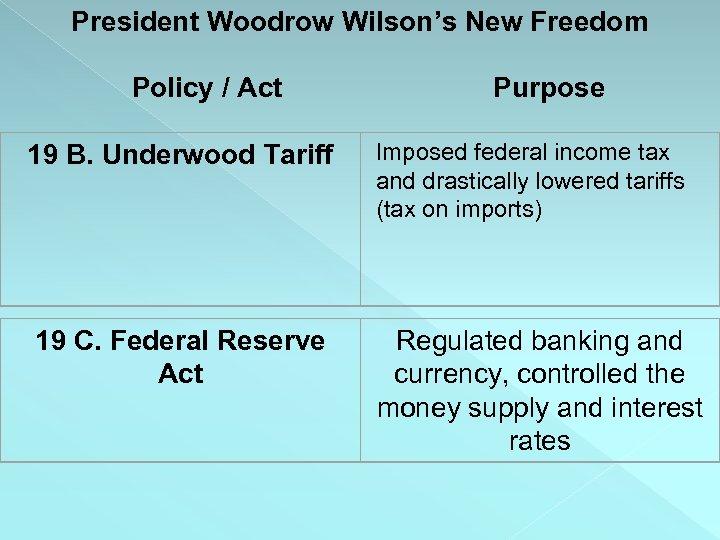 President Woodrow Wilson's New Freedom Policy / Act 19 B. Underwood Tariff 19 C.
