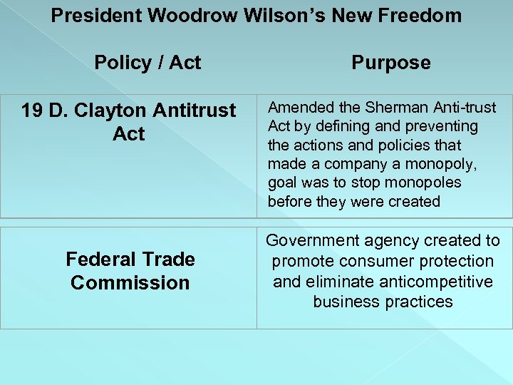 President Woodrow Wilson's New Freedom Policy / Act 19 D. Clayton Antitrust Act Federal