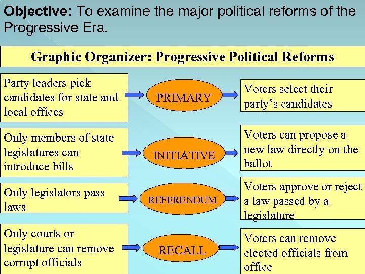 Objective: To examine the major political reforms of the Progressive Era. Graphic Organizer: Progressive
