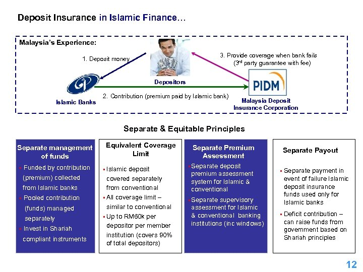 Deposit Insurance in Islamic Finance… Malaysia's Experience: 3. Provide coverage when bank fails (3
