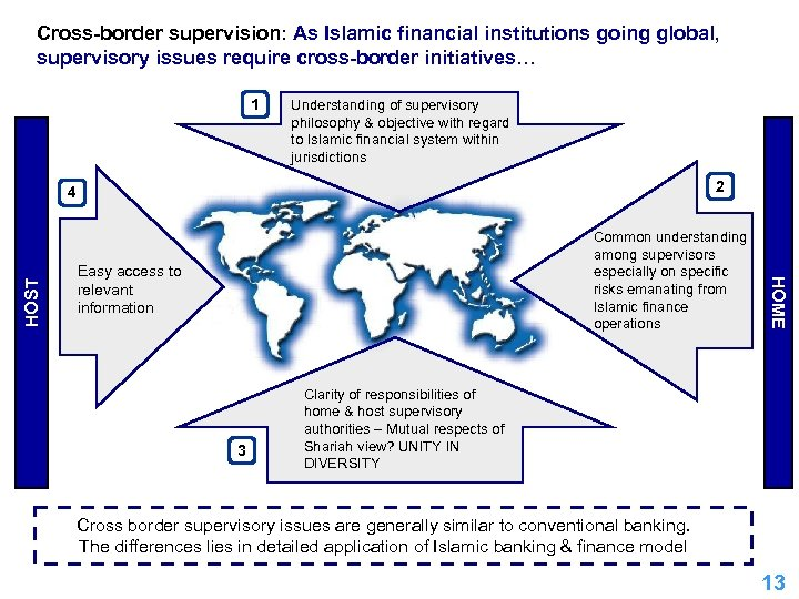 Cross-border supervision: As Islamic financial institutions going global, supervisory issues require cross-border initiatives… 1