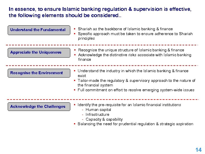In essence, to ensure Islamic banking regulation & supervision is effective, the following elements