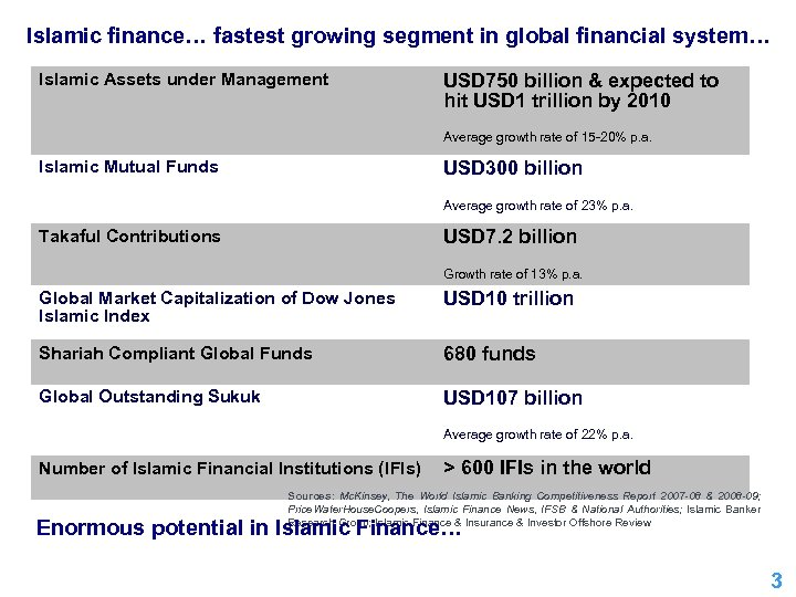 Islamic finance… fastest growing segment in global financial system… Islamic Assets under Management USD