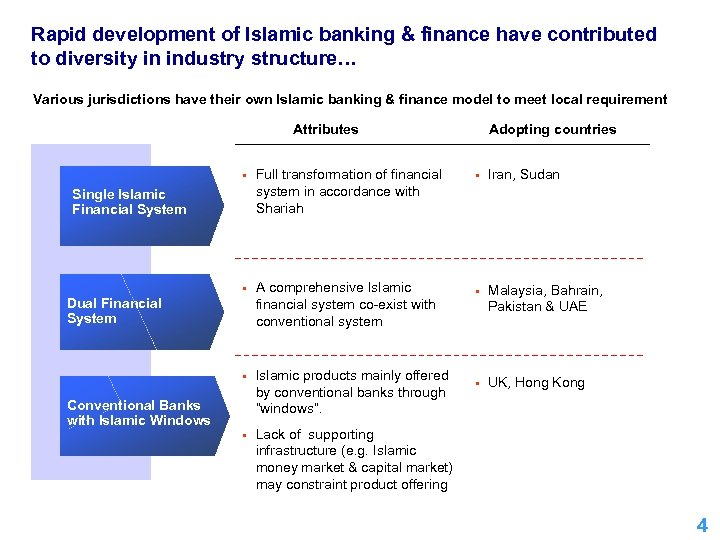 Rapid development of Islamic banking & finance have contributed to diversity in industry structure…