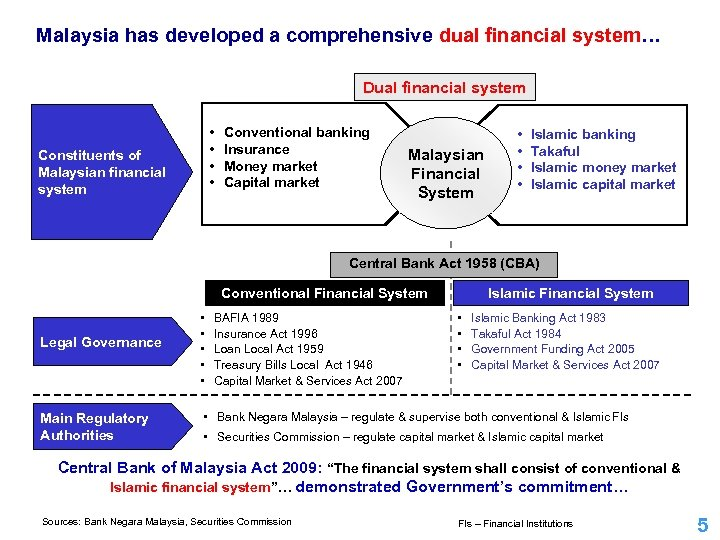 Malaysia has developed a comprehensive dual financial system… Dual financial system • • Constituents