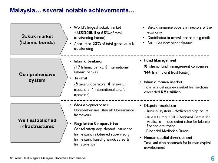 Malaysia… several notable achievements… Sukuk market (Islamic bonds) • World's largest sukuk market ±