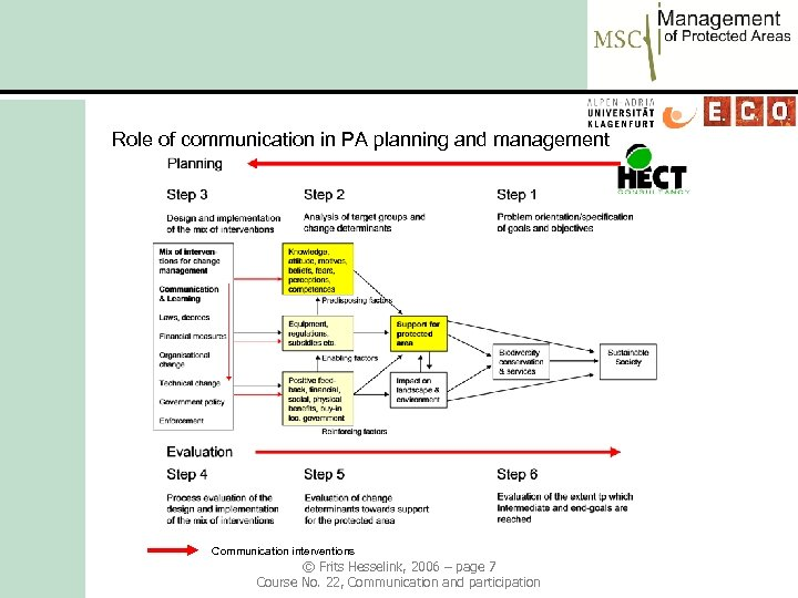 Role of communication in PA planning and management Communication interventions © Frits Hesselink, 2006