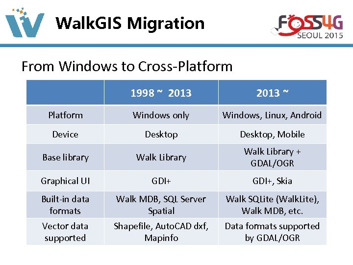 Walk. GIS Migration From Windows to Cross-Platform 1998 ~ 2013 ~ Platform Windows only