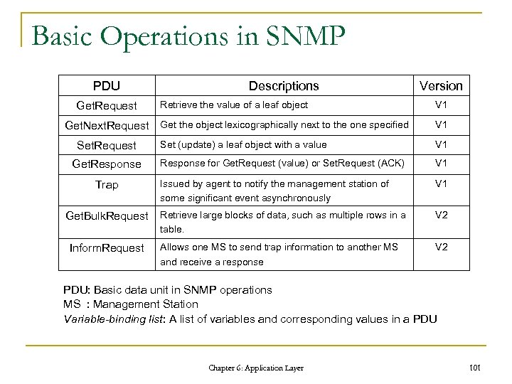 Basic Operations in SNMP PDU Get. Request Get. Next. Request Set. Request Get. Response