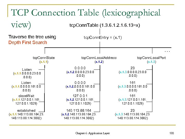 TCP Connection Table (lexicographical tcp. Conn. Table (1. 3. 6. 1. 2. 1. 6.
