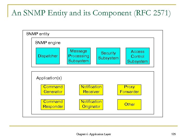 An SNMP Entity and its Component (RFC 2571) SNMP entity SNMP engine Dispatcher Message
