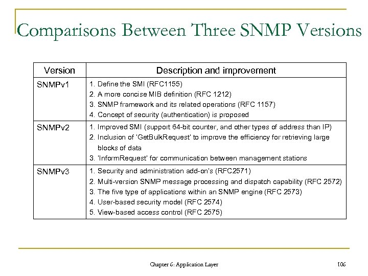 Comparisons Between Three SNMP Versions Version Description and improvement SNMPv 1 1. Define the
