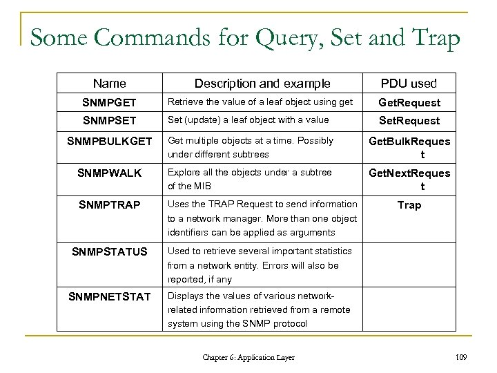 Some Commands for Query, Set and Trap Name Description and example PDU used SNMPGET
