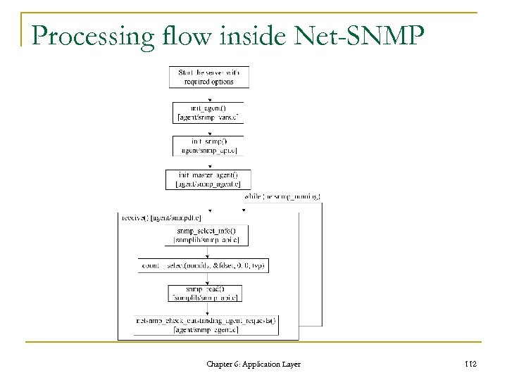 Processing flow inside Net-SNMP Chapter 6: Application Layer 112