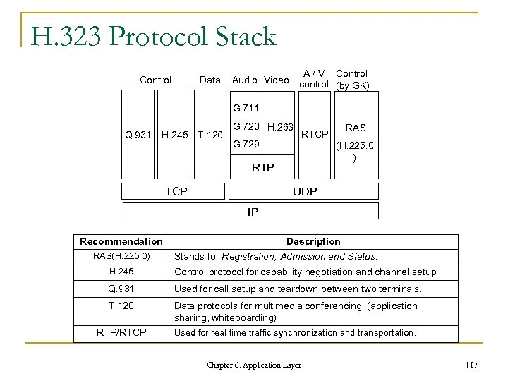 H. 323 Protocol Stack Control Data A / V Control control (by GK) Audio