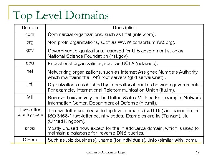 Top Level Domains Domain com Description Commercial organizations, such as Intel (intel. com). org