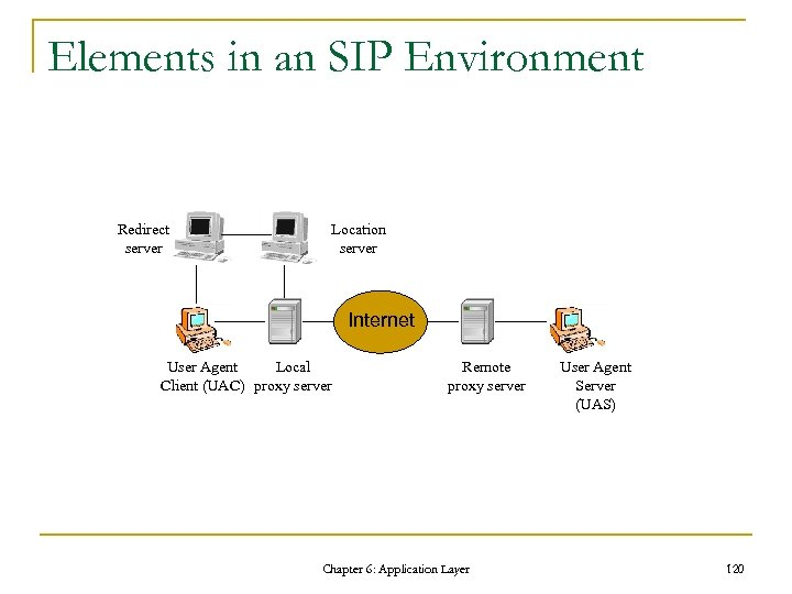 Elements in an SIP Environment Redirect server Location server Internet User Agent Local Client