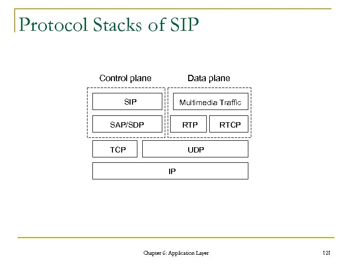 Protocol Stacks of SIP Control plane Data plane SIP Multimedia Traffic SAP/SDP RTP TCP