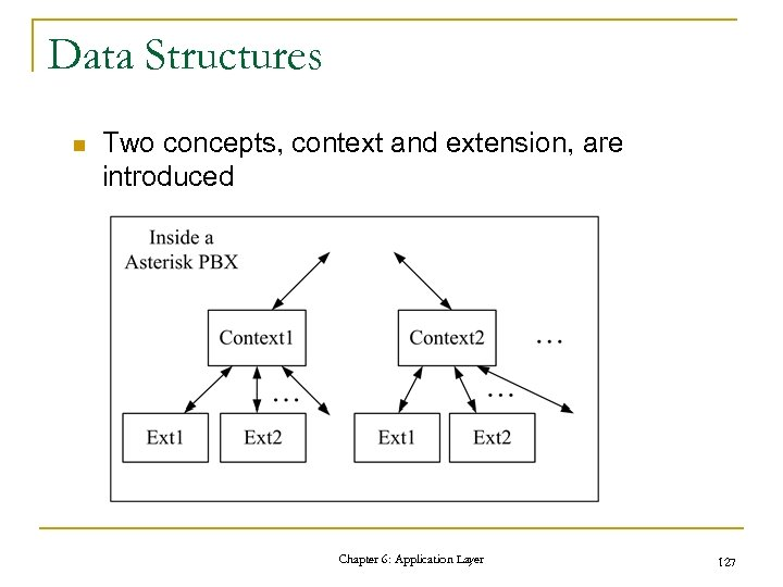 Data Structures n Two concepts, context and extension, are introduced Chapter 6: Application Layer