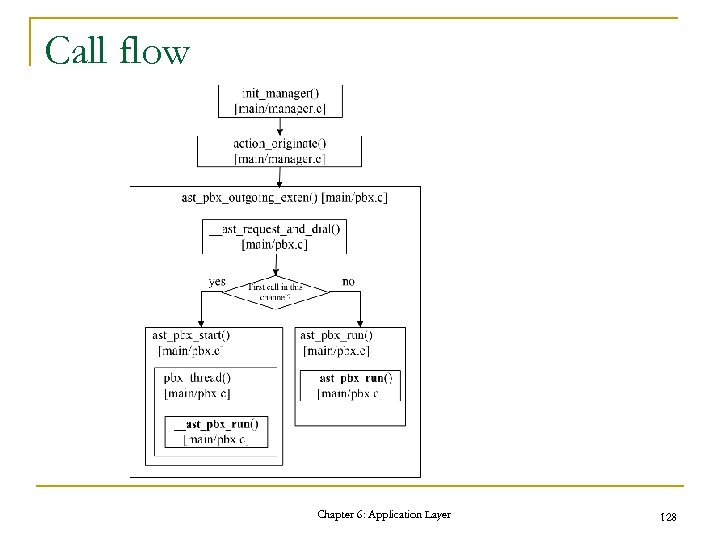 Call flow Chapter 6: Application Layer 128