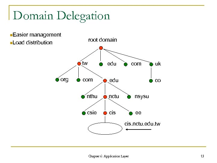 Domain Delegation n. Easier management n. Load distribution root domain tw org edu com