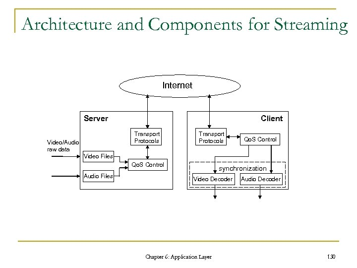 Architecture and Components for Streaming Internet Server Client Transport Protocols Video/Audio raw data Transport