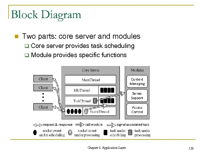 Block Diagram n Two parts: core server and modules Core server provides task scheduling