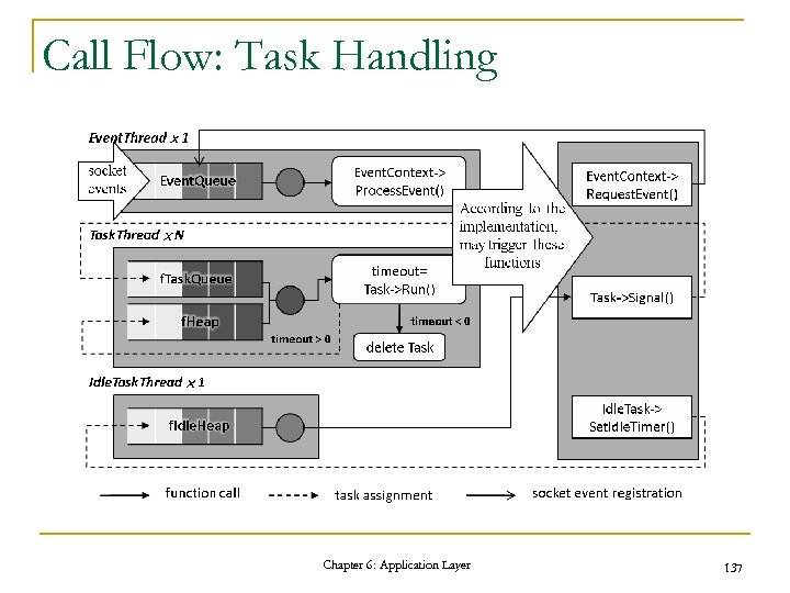Call Flow: Task Handling Chapter 6: Application Layer 137