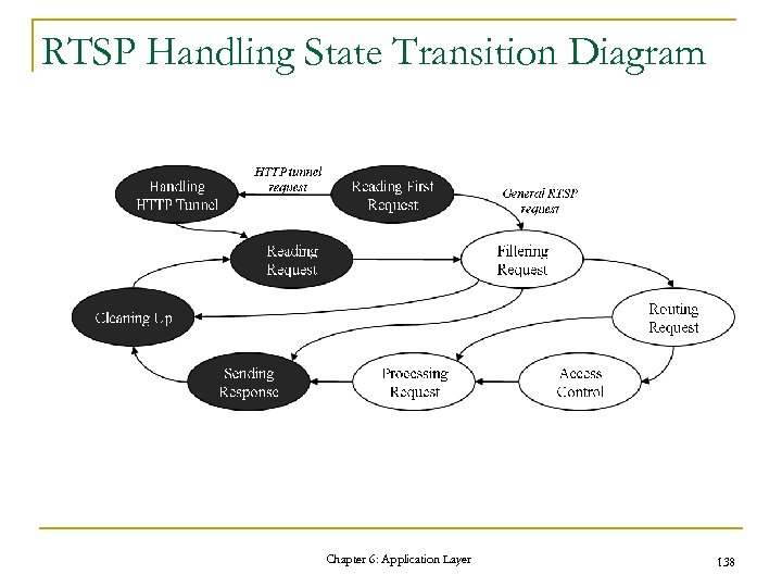 RTSP Handling State Transition Diagram Chapter 6: Application Layer 138