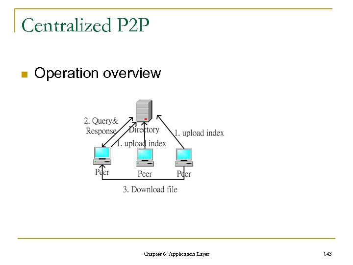 Centralized P 2 P n Operation overview Chapter 6: Application Layer 143