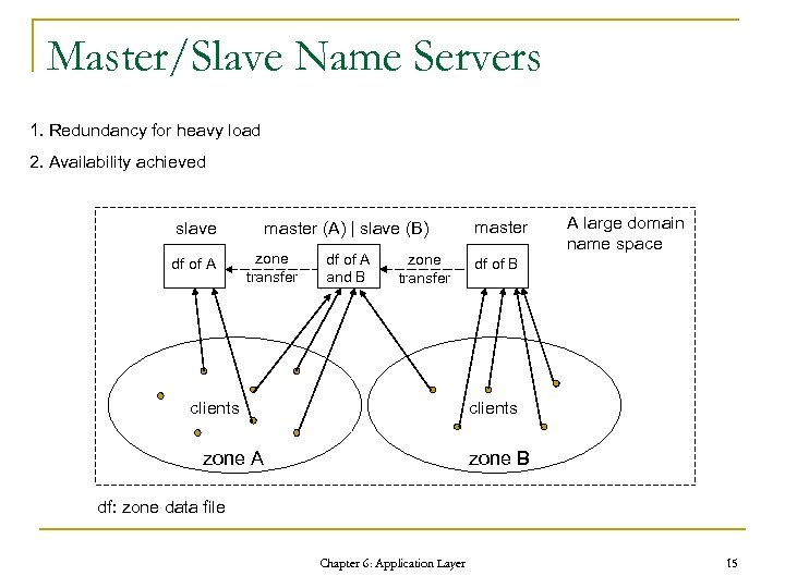 Master/Slave Name Servers 1. Redundancy for heavy load 2. Availability achieved slave df of
