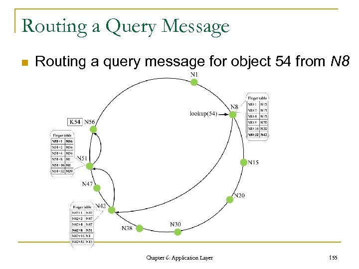 Routing a Query Message n Routing a query message for object 54 from N
