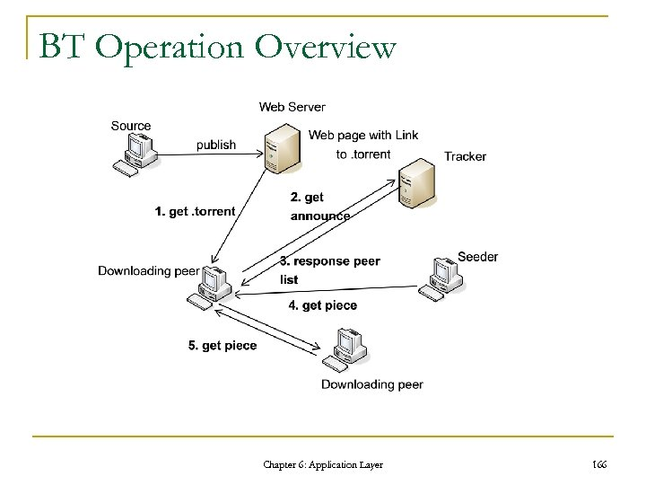 BT Operation Overview Chapter 6: Application Layer 166