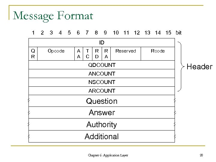 Message Format 1 2 3 4 5 6 7 8 9 10 11 12