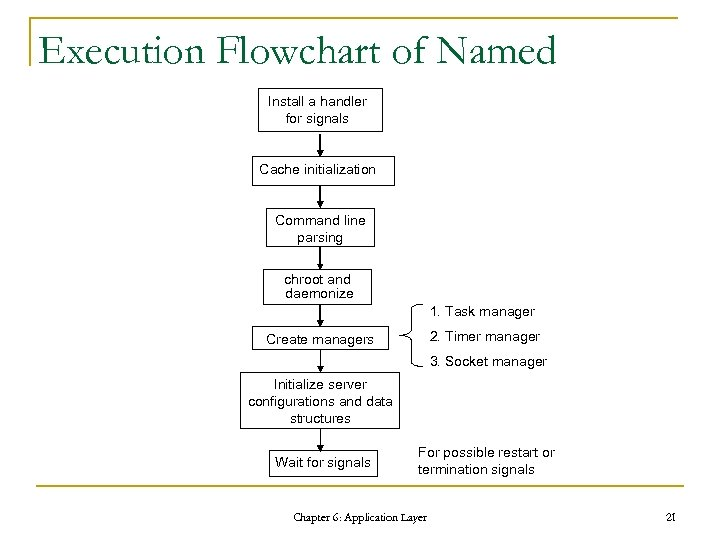 Execution Flowchart of Named Install a handler for signals Cache initialization Command line parsing