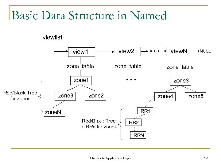 Basic Data Structure in Named viewlist … view 1 view 2 zone_table … zone
