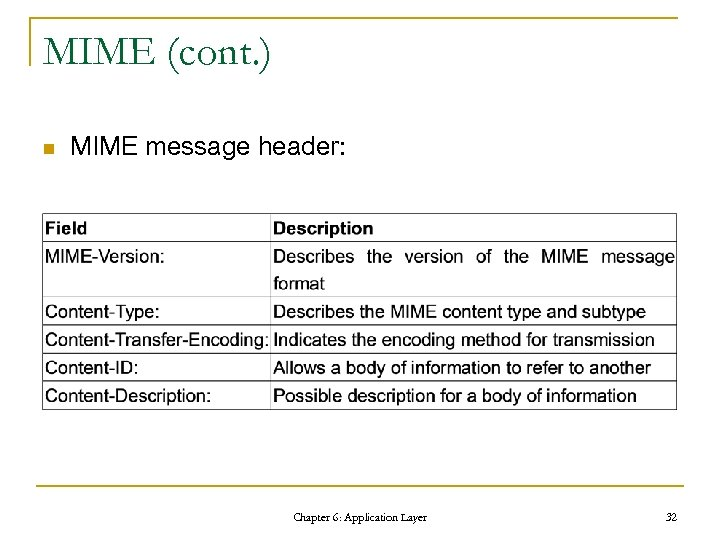 MIME (cont. ) n MIME message header: Chapter 6: Application Layer 32