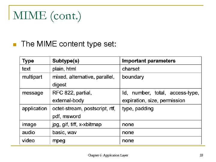 MIME (cont. ) n The MIME content type set: Chapter 6: Application Layer 33