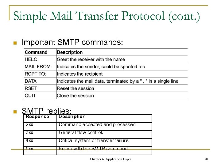 Simple Mail Transfer Protocol (cont. ) n Important SMTP commands: n SMTP replies: Response