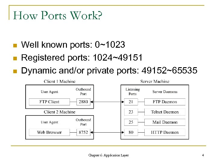 How Ports Work? n n n Well known ports: 0~1023 Registered ports: 1024~49151 Dynamic