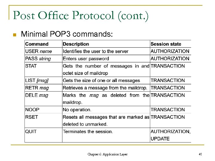 Post Office Protocol (cont. ) n Minimal POP 3 commands: Chapter 6: Application Layer