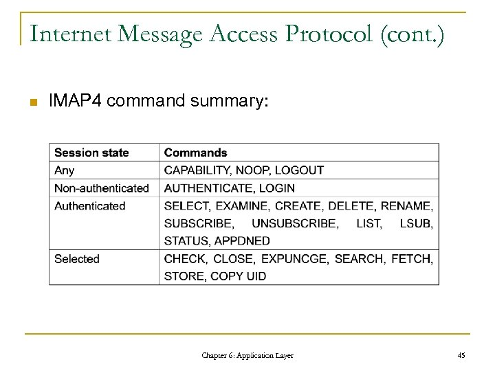 Internet Message Access Protocol (cont. ) n IMAP 4 command summary: Chapter 6: Application