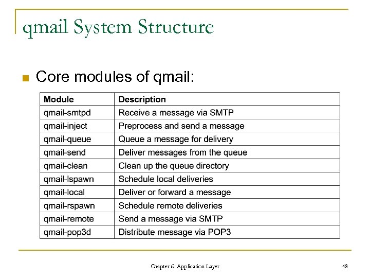 qmail System Structure n Core modules of qmail: Chapter 6: Application Layer 48