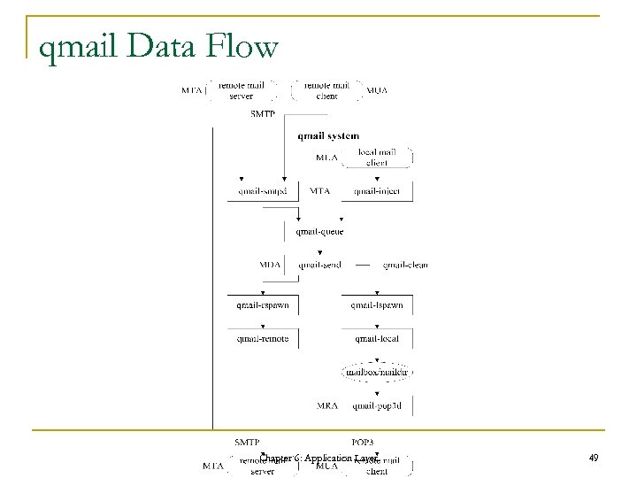 qmail Data Flow Chapter 6: Application Layer 49