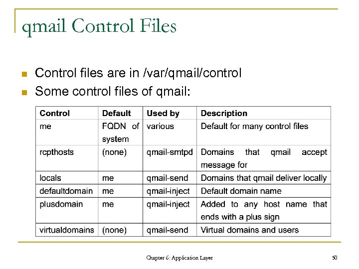 qmail Control Files n n Control files are in /var/qmail/control Some control files of